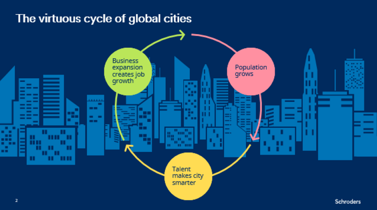 The virtuous cycle of global cities