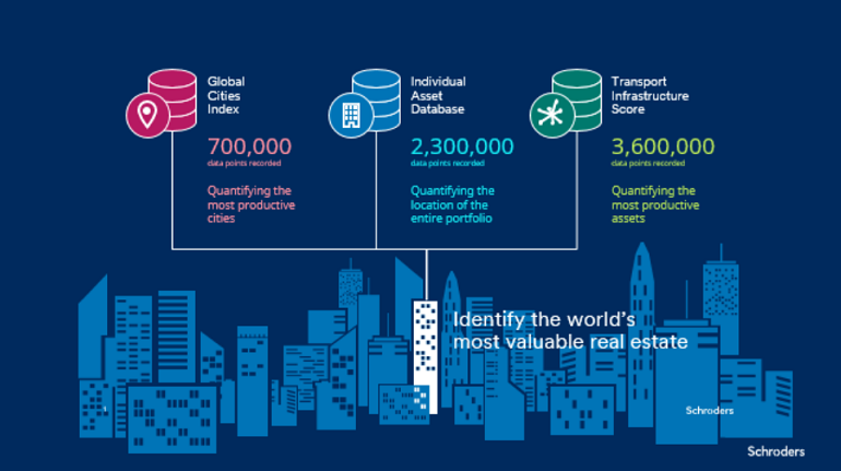 An illustration of how Schroders identifies global cities