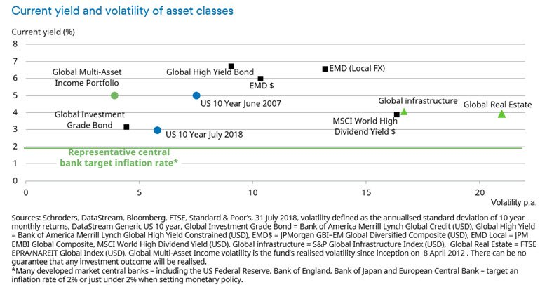 Chart of yield and volatility of different assets