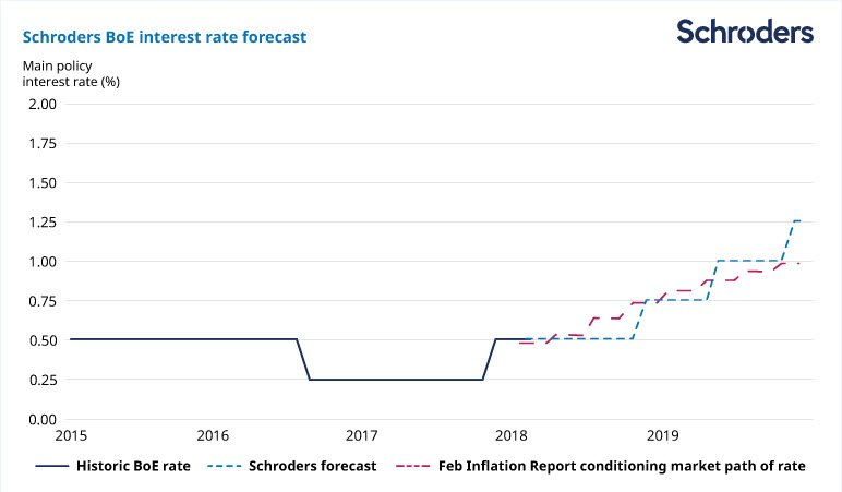 Rate Chart