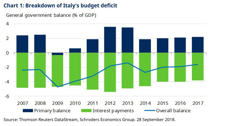 Chart of Italy's budget deficit since 2007