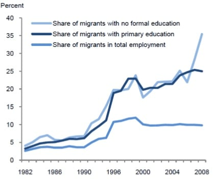 brain_drain_vs_skilled_imigrants