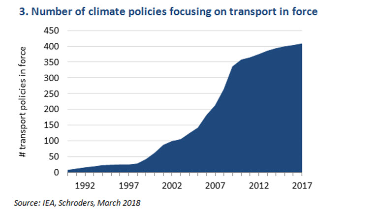 Chart showing number of climate policies focusing on transport