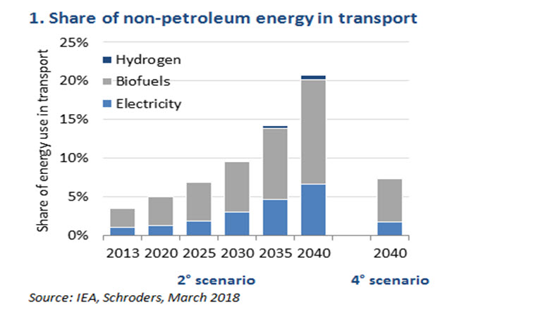 Chart showing share of non-petroleum energy in transport