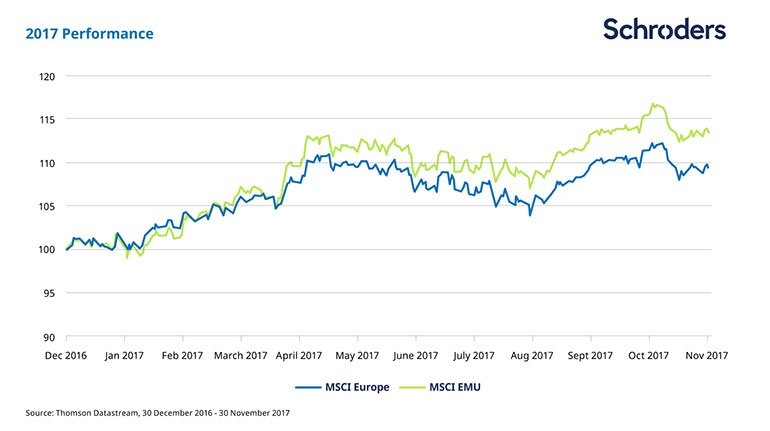 MSCI Europe and MSCI EMU 2017 performance