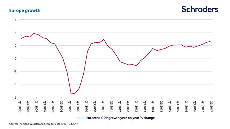 Eurozone GDP growth