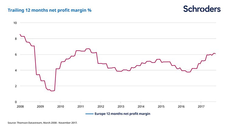 European profit margins