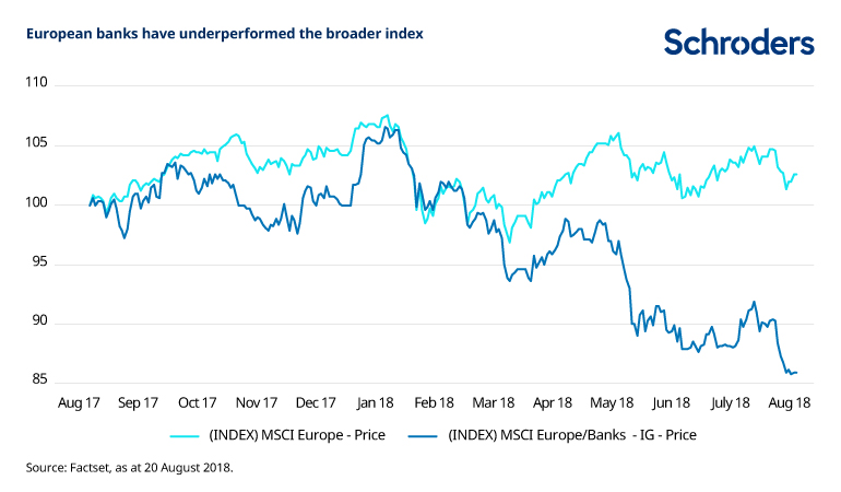 Chart showing underperformance of European banks