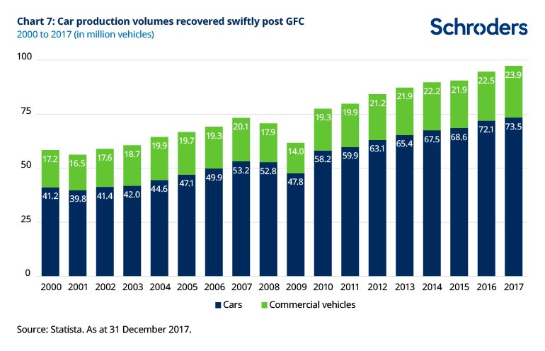 Chart of car production volumes