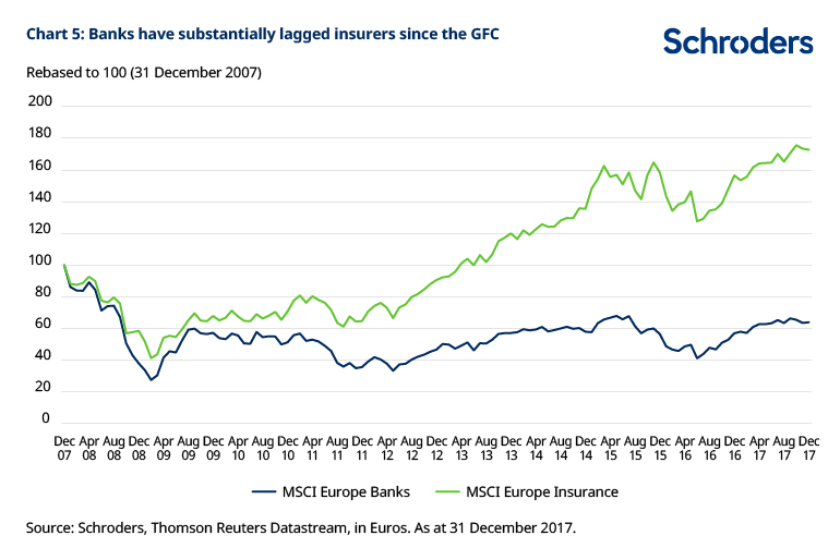 Chart showing banks have lagged insurers