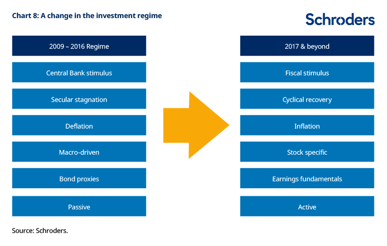 Chart of changing investment regime