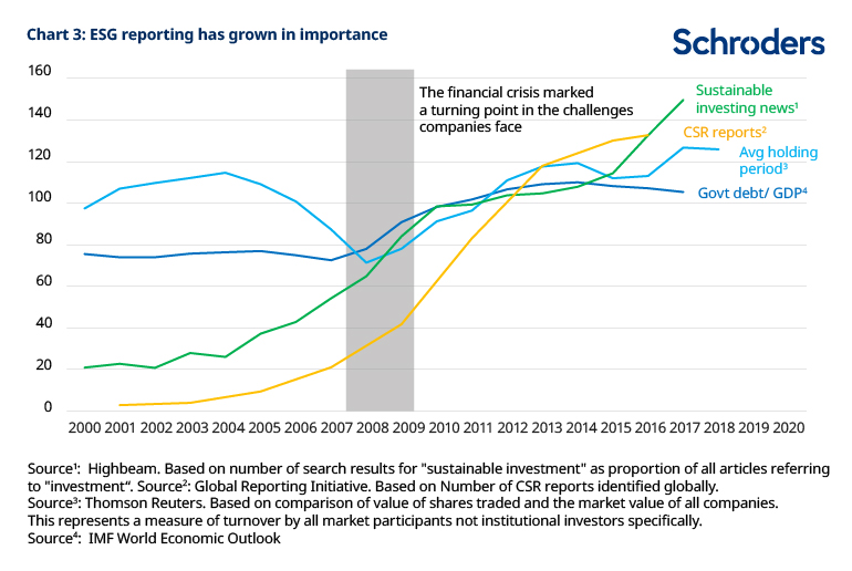 Chart showing growing importance of ESG