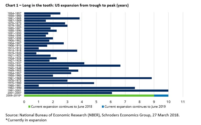 Chart of US economic expansion