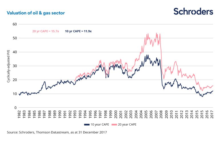 Chart of oil sector valuations