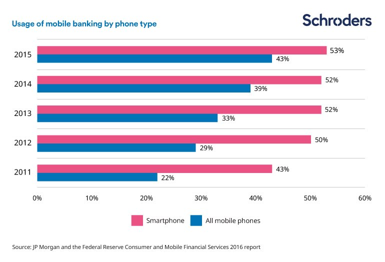 Usage_of_mobile_banking