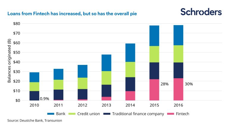 How fintech is transforming the consumer experience - Schroders