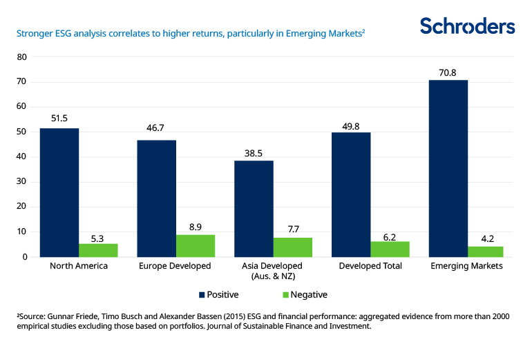 ESG analysis correlates with higher returns in emerging markets