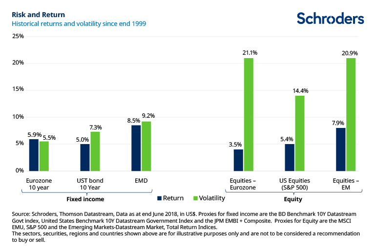 Histiorical asset returns and volatility since end 1999