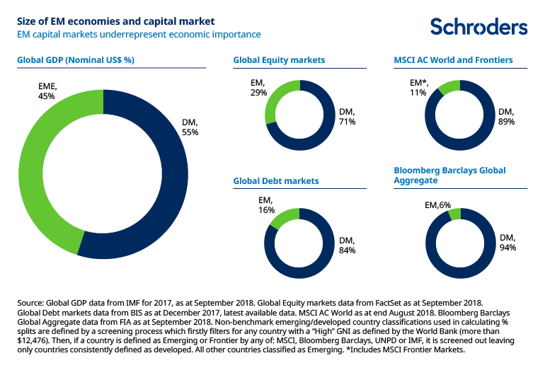 Size of EM economies in capital markets