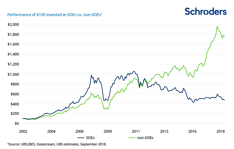 Performance of $100 invested in SOEs vs non SOEs