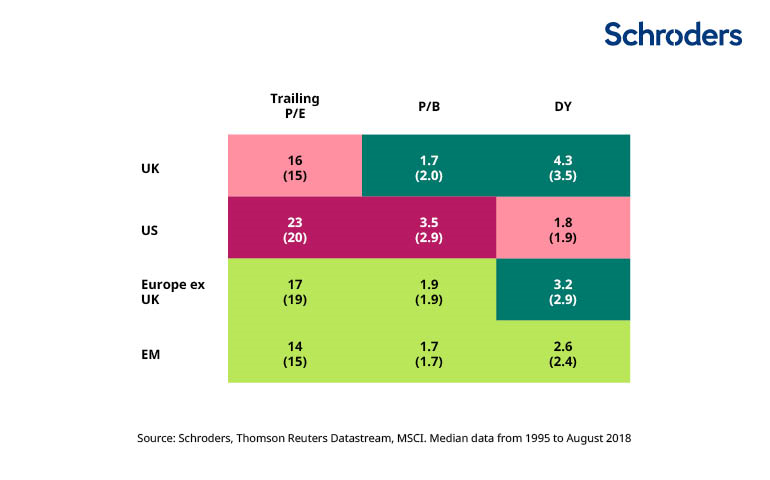 Valuation matrix: Emerging market valuations still attractive