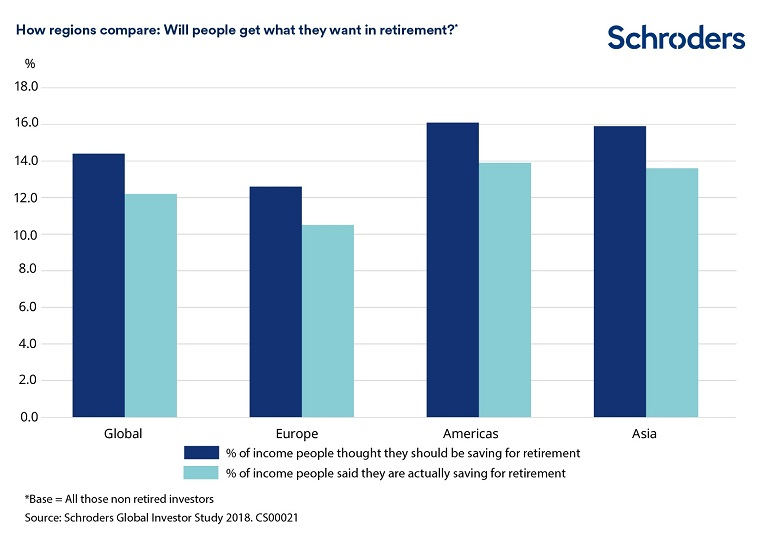 What people are saving for retirement