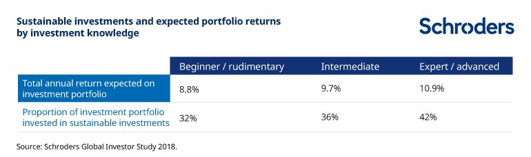 Sustainable returns by investment knowledge