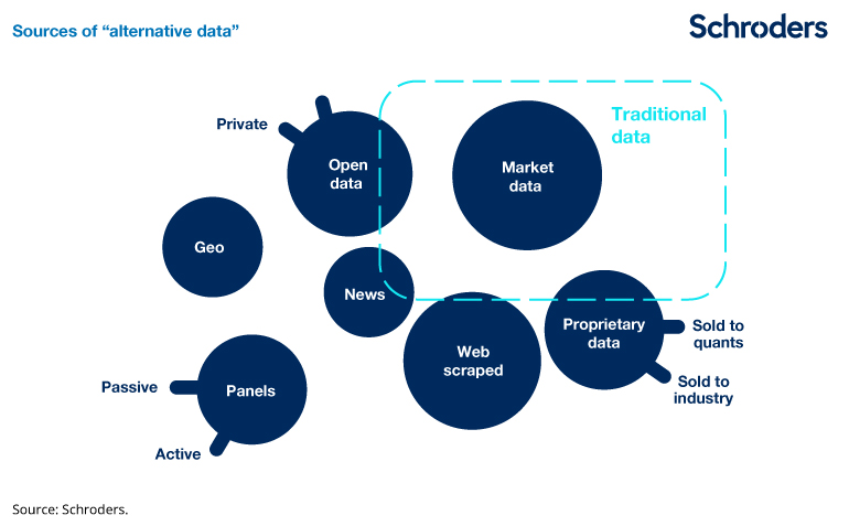 Harnessing the information revolution - Schroders global