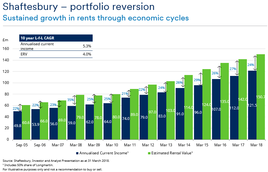 shaftesbury portfolio reversion