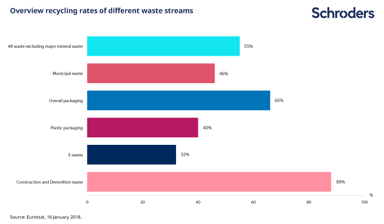 overview of EU recycling rates of different waste streams