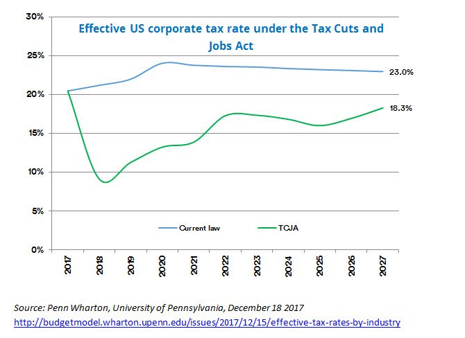 effective US corporate tax rate under tax cuts and jobs act