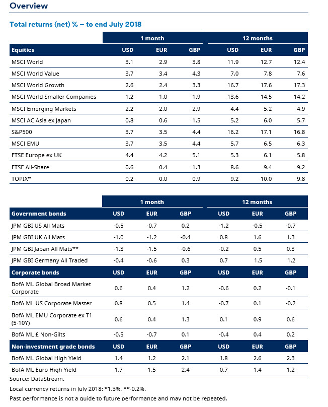 Monthly markets review - July 2018 - Schroders global