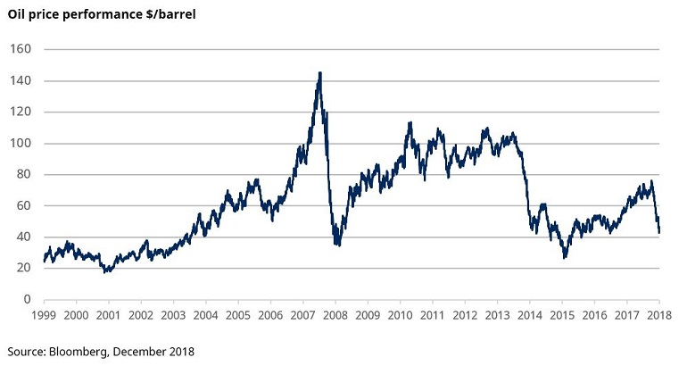 Chart of oil prices since 1999