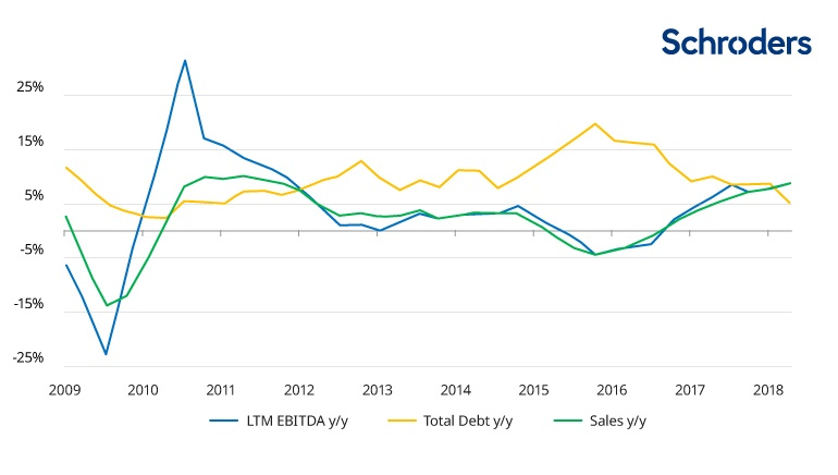 Global credit fundamentals - ebitda, sales, debt growth