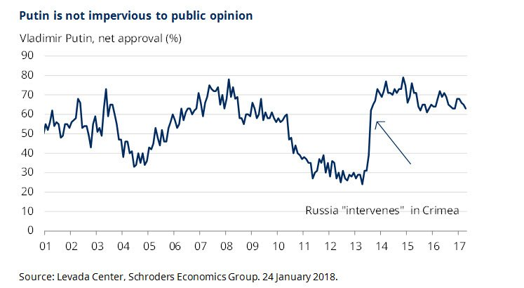 Chart showing Putin's approval rating