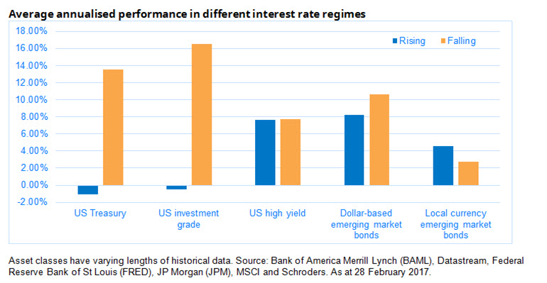 How rising interest rates have affected returns from bonds