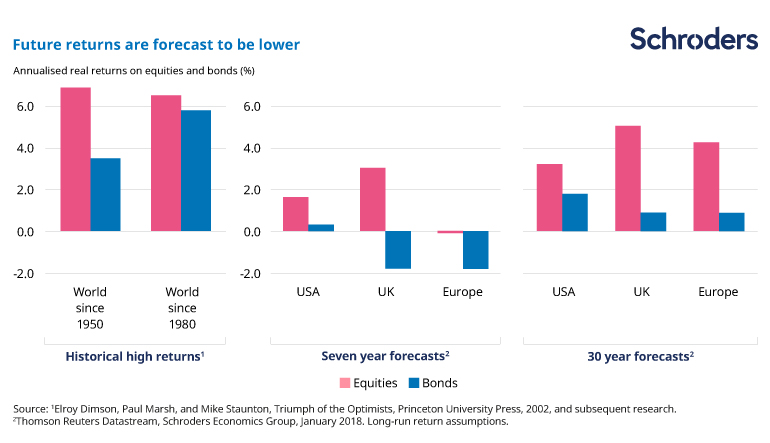 Chart showing future returns are forecast to be lower