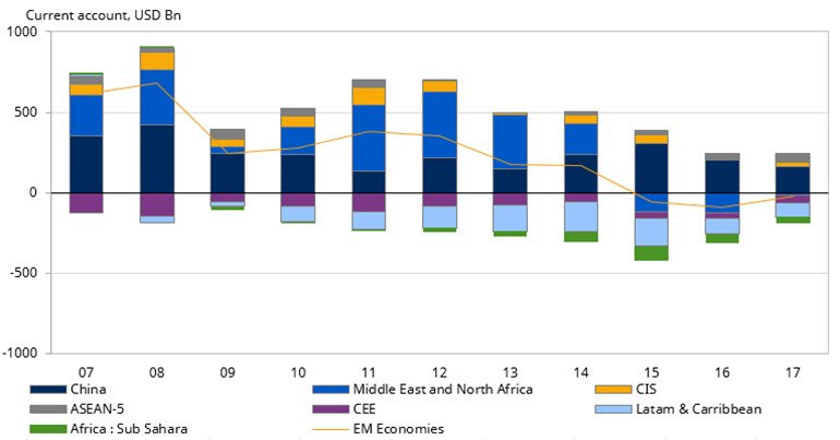 Chart showing China and Middle East drive decline in emerging markets surplus