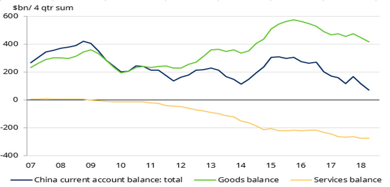 Chart of China current account, goods and services balance