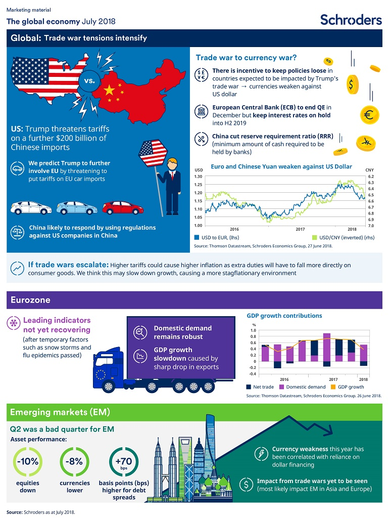 Schroders economic infographic July 2018