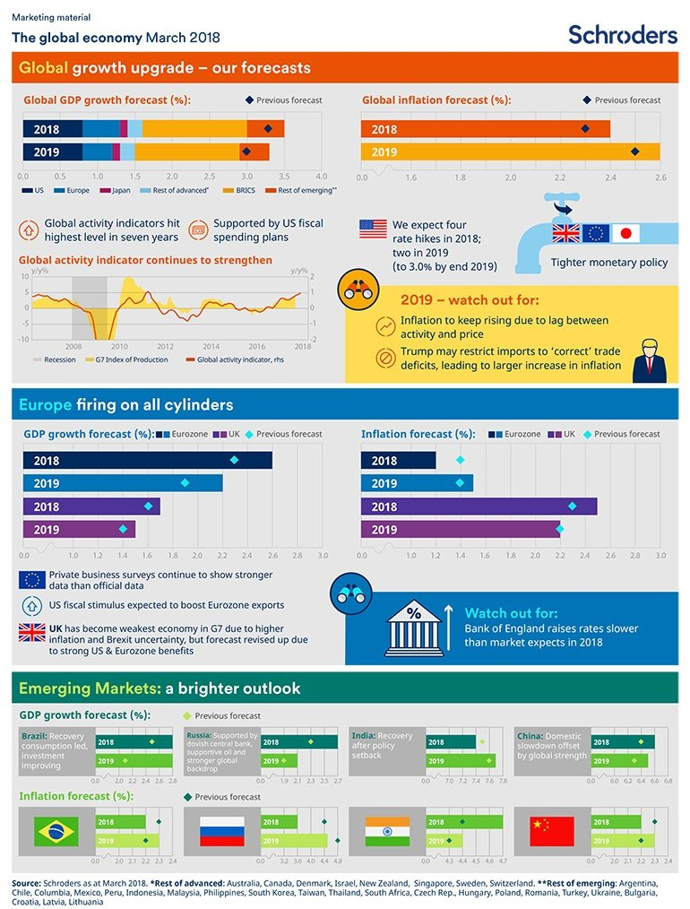 Global economic infographic March 2018