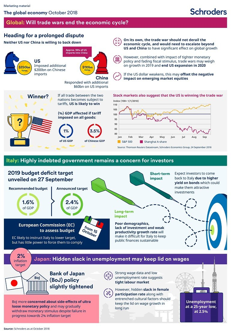 Economic infographic October 2018