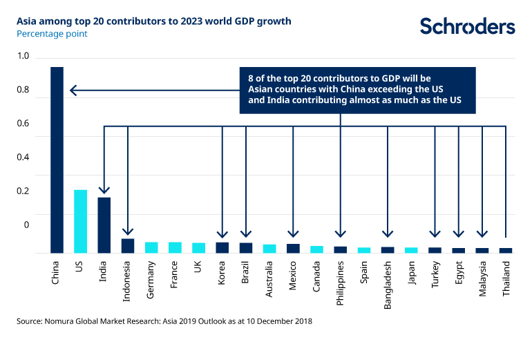 Asian countries among top 20 contributors to global GDP growth