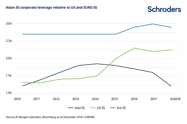Asia IG corporate leverage relative to US and Euro IG