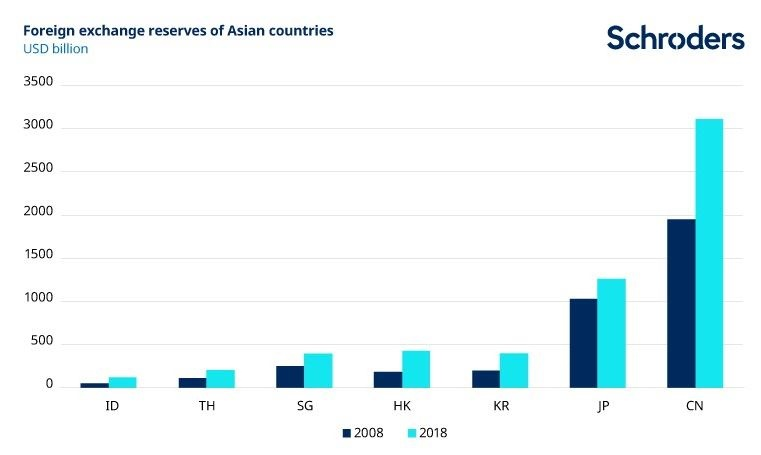Forex reserves of Asian countries