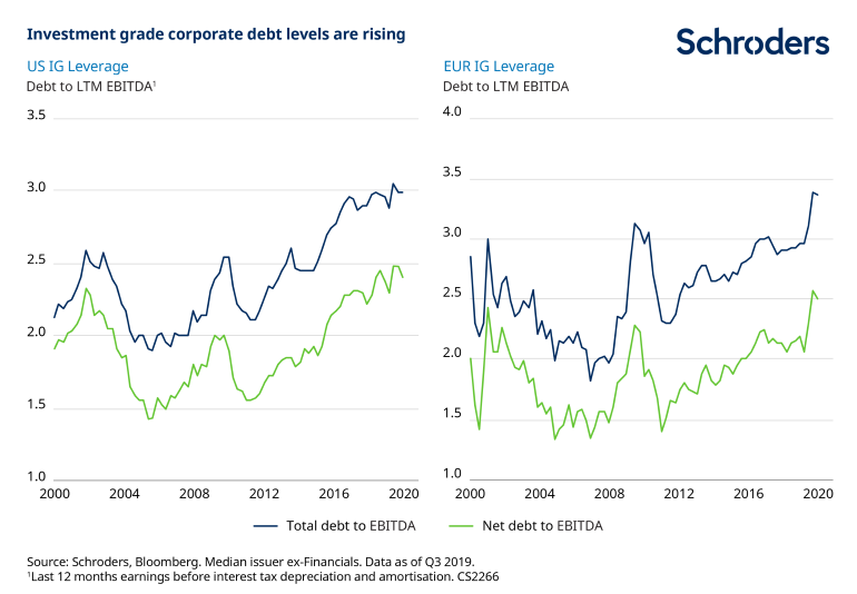 Investment-grade-corporate-bonds-leverage.png