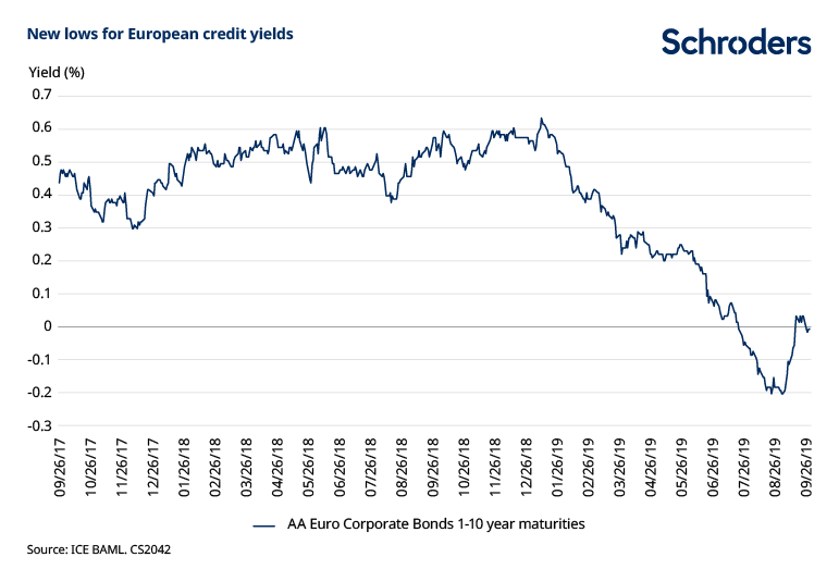New-lows-for-corporate-bond-yields.png