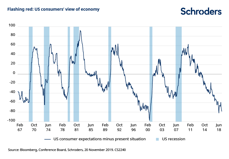 US-consumer-confidence-expectations-versus-present-situation.png