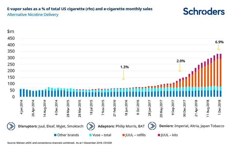 Up in smoke: tobacco firms feel burn of disruption