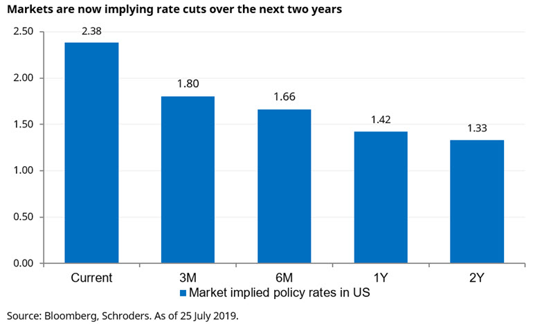 markets-now-implying-rate-cuts.jpg